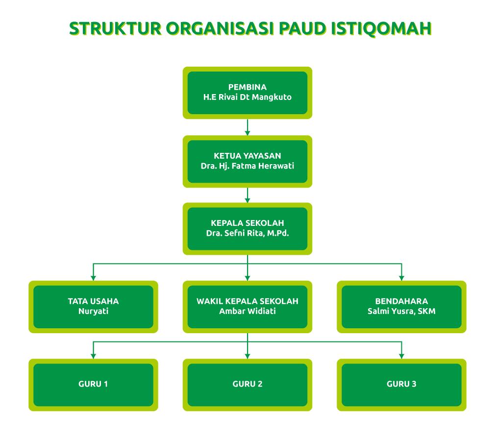gambar struktur organisasi paud istiqomah